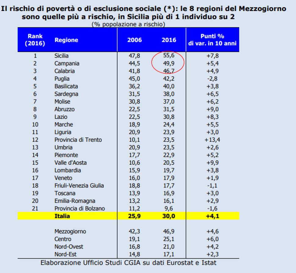 Tabella CGIA per il rischio povertà nelle regioni italiane